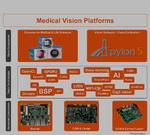 Bild 3. Smarte Embedded Vision Plattformen mit KI-basierter Situational Awareness werden aus vielen kleinen Funktionsbausteinen zusammengesetzt, deren Zusammenspiel validiert sein muss.