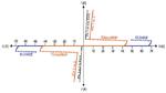 Snapback-Charakteristik der internen ESD-Dioden des Transceiver-ICs ISL32452 (blau) und der externen TVS-Diode TClamp3602P [2] (orange und schwarz)