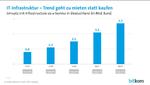 Bitkom: Umsatz mit IT-Infrastruktur-as-a-Service in Deutschland 2017 - 2021