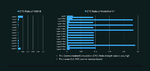 CTC-Verhältnis bei VGG16 und MobileNetv1.