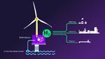 Direkt erzeugt auf der Offshore-Windkraftanlage