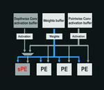 DPUv2 und spezialisierte DWC-Verarbeitung.