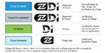 Zertifizierbare Gerätetypen mit zugehörigem Logo und verantwortlichem Industrieverband.