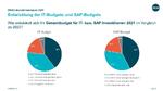 DSAG-Investitionsreport 2021
