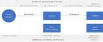 Systemarchitektu IT-Security IoT