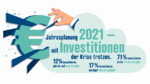 Investitionen der Industrie
