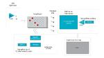Bild 2. System-Blockschaltbild eines Sensor-Frontends für einen Analysator zur molekularen PoC-Diagnostik
