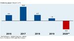 Exportentwicklung der deutschen Elektroindustrie 2016-2020