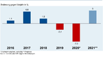 Produktionsentwicklung der deutschen Elektroindustrie 2016-2020