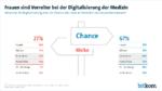 Corona beschleunigt Digitalisierung der Medizin