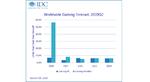 Weltweiter Absatz von Gaming-Equipment 2020 - 2024