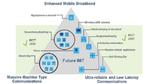 5G-Dreieck aus eMBB, mMTC und URLLC
