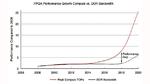 In den letzten Jahren hat die Rechenleistung wesentlich stärker zugenommen als die Leistungsfähigkeit der DDR-Speicher
