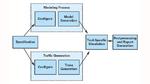 Der Ablauf der Leistungsanalyse mit der SystemC-Modellierung beginnt mit der Konfiguration des Tools zur Generierung der SystemC-Modelle. Sie müssen so konfiguriert werden, dass sie die Anforderungen des Systems erfüllen