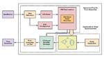 PSS-basierter Prozess zum Generieren von Traffic-Pattern