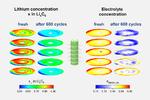 Farblich gekennzeichnete Konzentration von Lithium (links) und Elektrolyt (rechts) in einer frischen und einer gealterten (600 Lade- bzw. Entladezyklen) Lithium-Ionen Zelle.