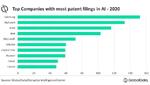 KI bei Patentanmeldungen führend