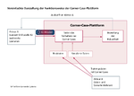 Vereinfachte Darstellung der Funktionsweise der Corner Case-Plattform.