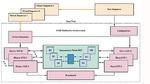 Die UVM-Umgebung zur Verifikation eines Interconnect-Bus-IPs besteht aus unterschiedlichen AMBA-Mastern (AXI, AHB, APB) und anwendungsspezifisch konfigurierten UVC-Slaves.