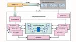 Bild 6. PSS-basierte Verifikation des Interconnect-Busses nutzt die aus Bild 5 bekannte UVM-Umgebung