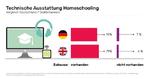 technische Ausstattung Homeschooling