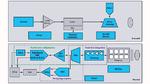 Diskrete Bauelemente eines Lidar-Systems. Die direkt im Portfolio von Analog Devices befindlichen Signalketten- und Powermanagement-Bauelemente sind blau markiert