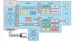 Architektur des Lidar-Entwicklungssystems AD-FMCLIDAR1-EBZ von Analog Devices