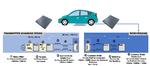 Wesentliche Funktionsblöcke eines WEVCS (Wireless Electric Vehicle Charging System).