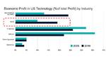 Die Grafik von IDC unterstreicht das Phänomen, dass in den letzten zehn Jahren die Gewinne in der US-Wirtschaft von Software und IT-Dienstleistungen zu Hardware (Endgeräten) und zu Halbleitern gewandert sind
