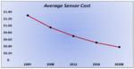 Bild 1: Der durchschnittliche Verkaufspreis (ASP) von Sensoren sinkt weiter.