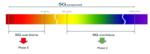Bild 2: Die beiden Phasen bei der Einführung von 5G