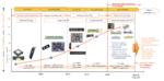 Bild 5: Die Entwicklung der HF-Frontends und ihrer Gehäuse in der Mobilfunkkommunikation und die Anforderungen für die 5G-Phasen 1 und 2.