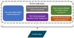 Bild 1. Beispiel für Codesegmentierung, bei der die Codebasis in verschiedene Softwarekomponenten unterteilt ist.