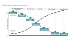 Verlauf der Verifikationsaktivität im IC-Entwicklungsprozess.