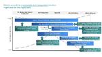 Durchgängiges Arbeiten mit dem IC-Verifikationssystem Veloce von Siemens
