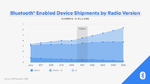 Bluetooth Enabled Device Shipments by Radio Version 2016 to 2025.
