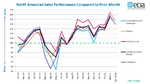 ECIA, Electronic Component Sales Trend, ECST