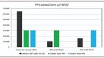 PPS normalisiert auf HFOV