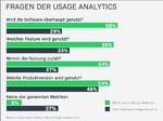 Einblick von Softwareanbietern & Geräteherstellern (Quelle: Revenera-Umfrage 2020)