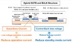 ufbau der CMOS-Transistoren für die Logik und für analoge und periphere Funktionen beim SOTB-Prozess