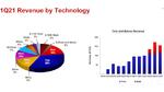Mit der Fertigung von 5-nm- und 7-nm-ICs erzielte TSMC im ersten Quartal 2021 praktisch die Hälfte des Gesamtumsatzes.