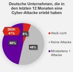 Hiscox Cyber Readiness Report 2021, Cyberattacken.jpg