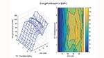 Simulation mehrerer Zyklen einer Energieverbrauchsvorhersage durch Digital Twins für verschiedene Antriebsstrangkonfigurationen