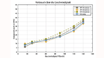 arstellung des Energieverbrauchs gegenüber der Geschwindigkeit. Messdaten einer Erprobungsfahrt versus Simulationsdaten aus digitalen Zwillingen für verschiedene Antriebsstrangkonfigurationen