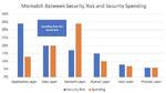 Verteilung der Ausgaben für Sicherheit.