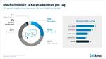 300 Milliarden Kurznachrichten allein in Deutschland