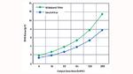 Effektivwert der Rauschspannung gegenüber der Ausgangsdatenrate (ODR)
