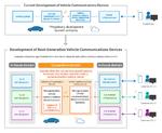 So funktioniert die Entwicklung von Automotive-Kommunikationssystemen aktuell und in Zukunft.