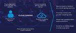 mm1 Cloud Gamging Geschäftsmodell