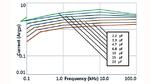 Strombelastbarkeit der R52-Familie bei verschiedenen Frequenzen